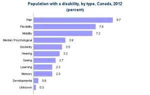 population-with-disability-stats